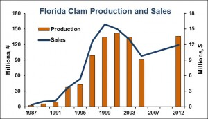 FL-clam-production-sales-graph